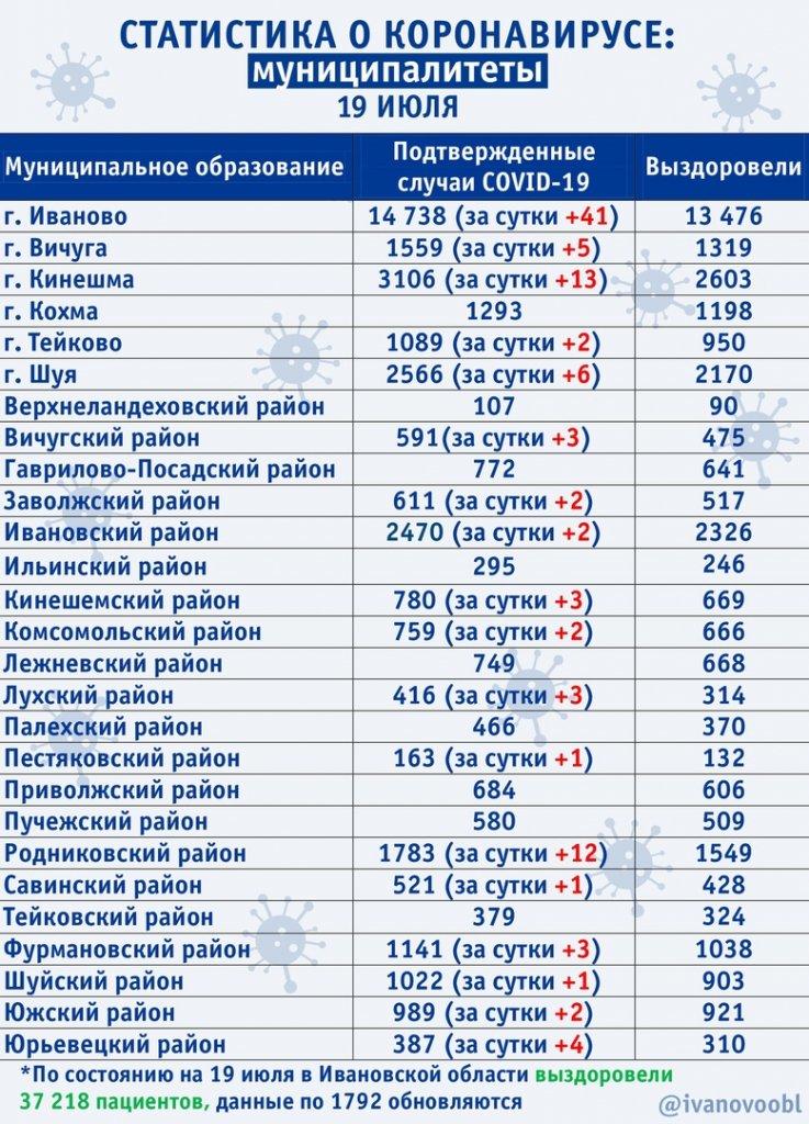 Ситуация по COVID-19 в муниципалитетах на 19 июля