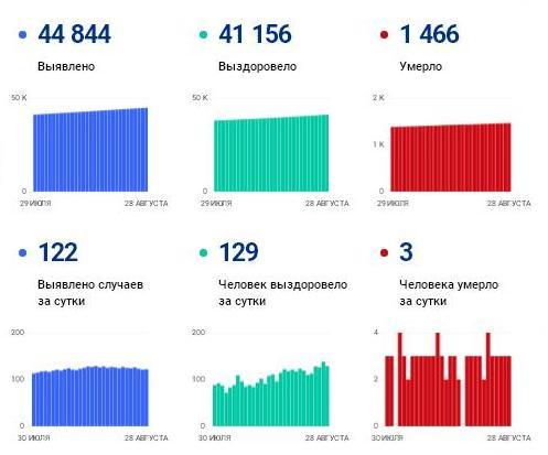 Трое умерли, 122 заразились за сутки: ковид-статистика региона на 28 августа