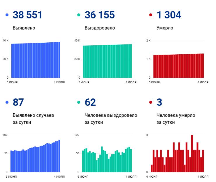 Количество суточных ковид-заражений в Ивановской области продолжает расти