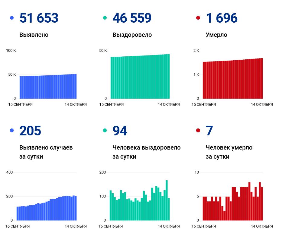 Еще 205 жителей Ивановской области заразились ковидом