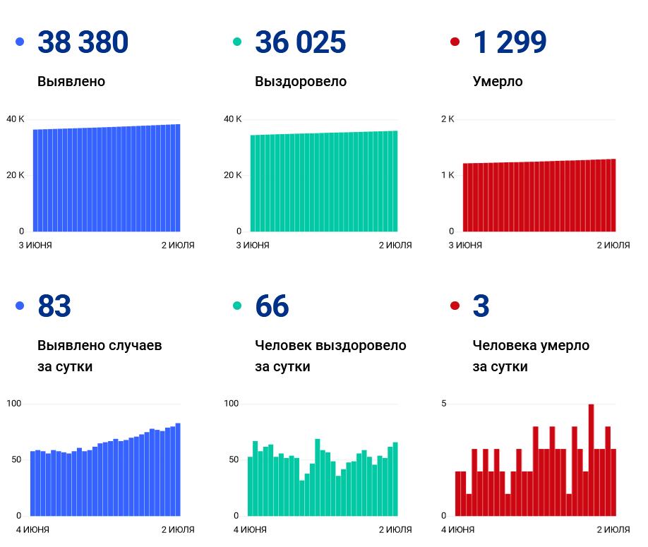 Суточные ковид-заражения продолжают неуклонно расти в Ивановской области