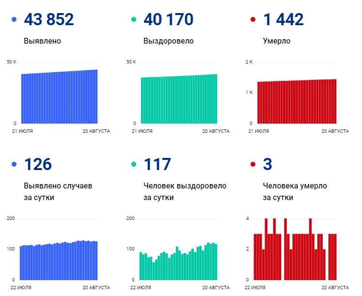 Трое умерли, 126 заразились за сутки: ковид-статистика региона на 20 августа