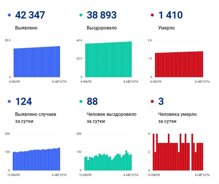 124 человека заразились, трое умерли за сутки в Ивановской области: ковид-статистика региона на 8 августа