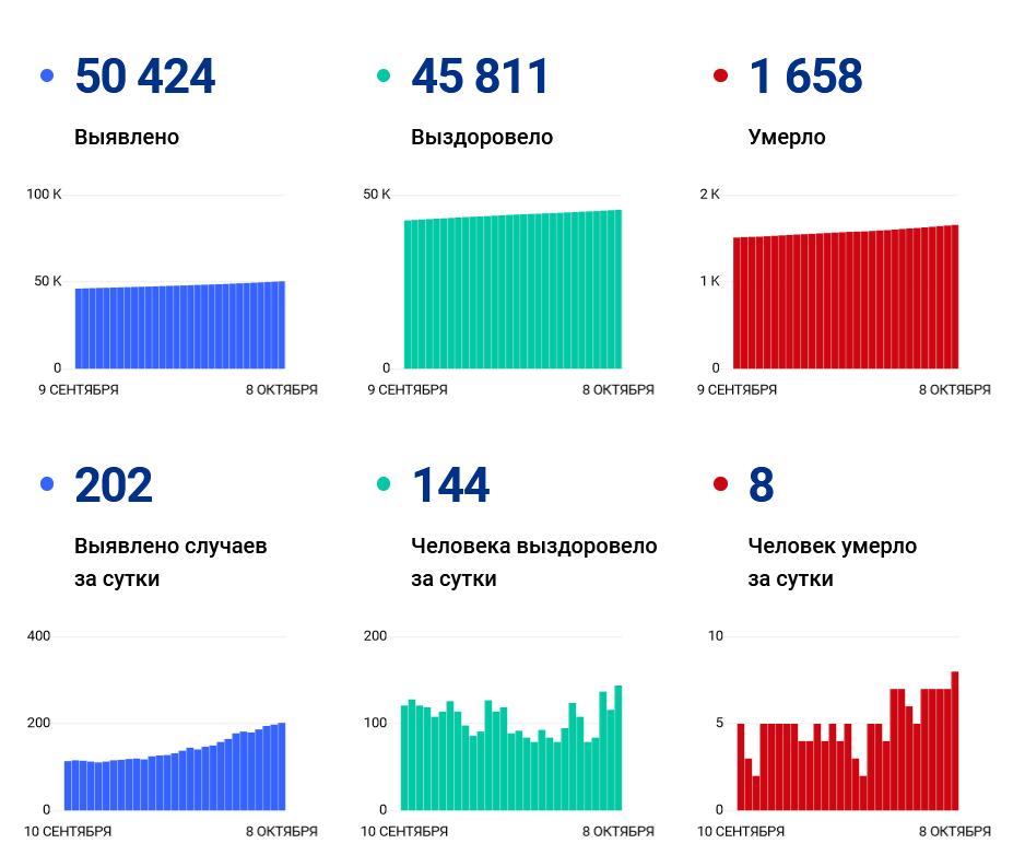 Число суточных ковид-диагнозов в Ивановской области перевалило за 200