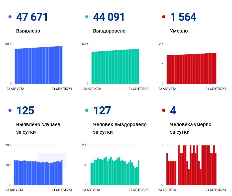 За сутки в Ивановской области поставили еще 125 ковид-диагнозов