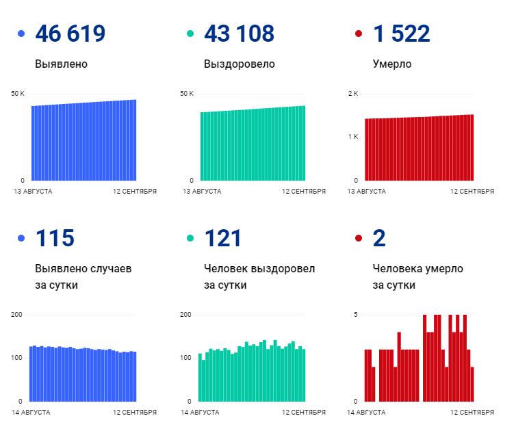 115 человек заразились, двое умерли за сутки в Ивановской области: ковид-статистика региона на 12 сентября