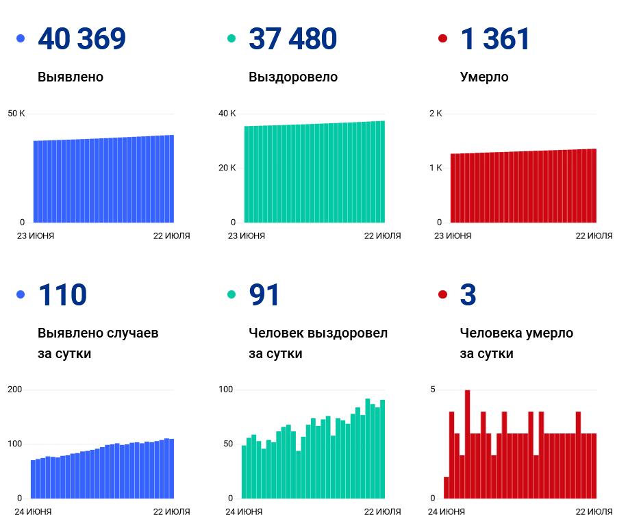 В Ивановской области за сутки поставлено 110 ковид-диагнозов