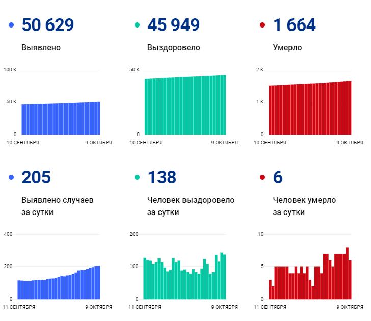 205 человек заразились, 6 умерли от ковида в Ивановской области