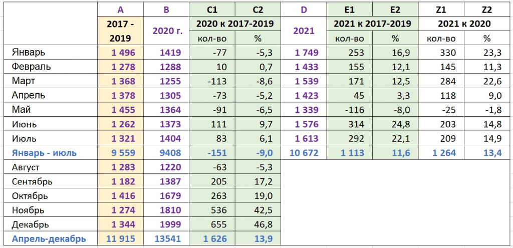 В Ивановской области смертность от COVID-19 выросла в 1,6 раза