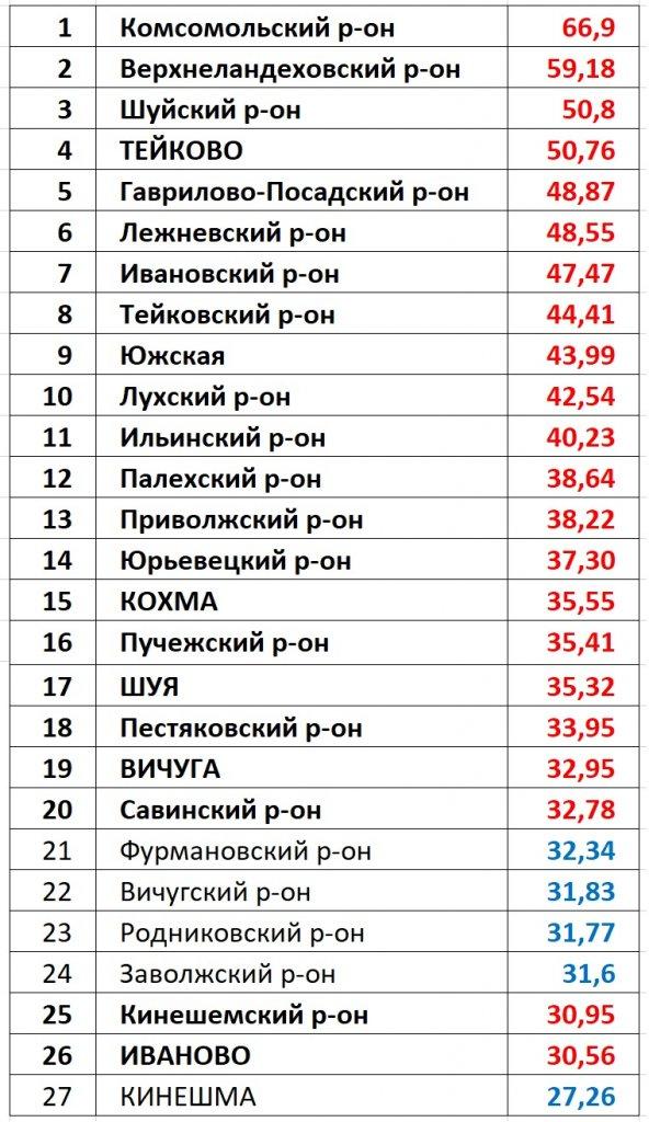 ЕР против КПРФ: дуэль по муниципалитетам Ивановской области