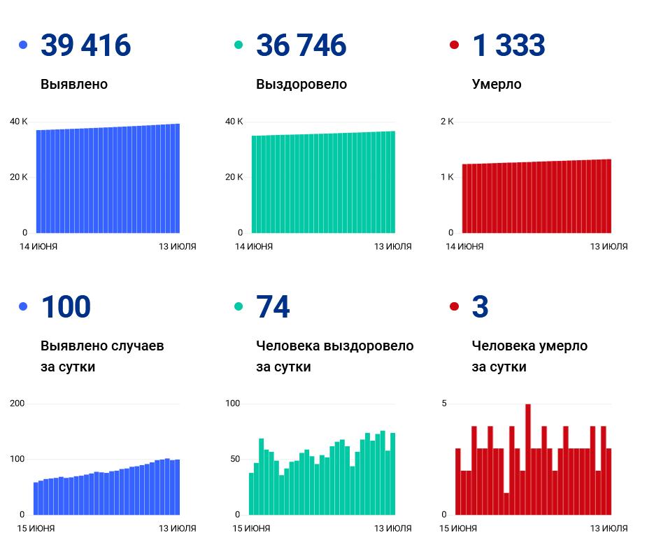100 человек заразились, 3 умерли: ковид-статистика региона на 13 июля