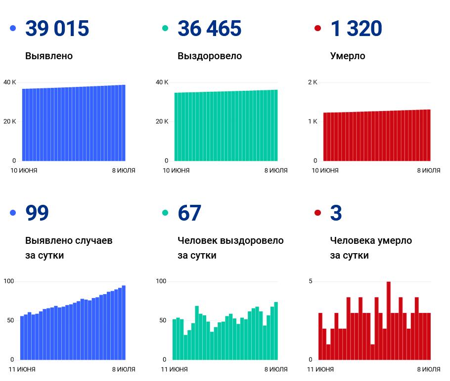 99 человек заболели коронавирусом за сутки: ковид-статистика региона на 9 июля