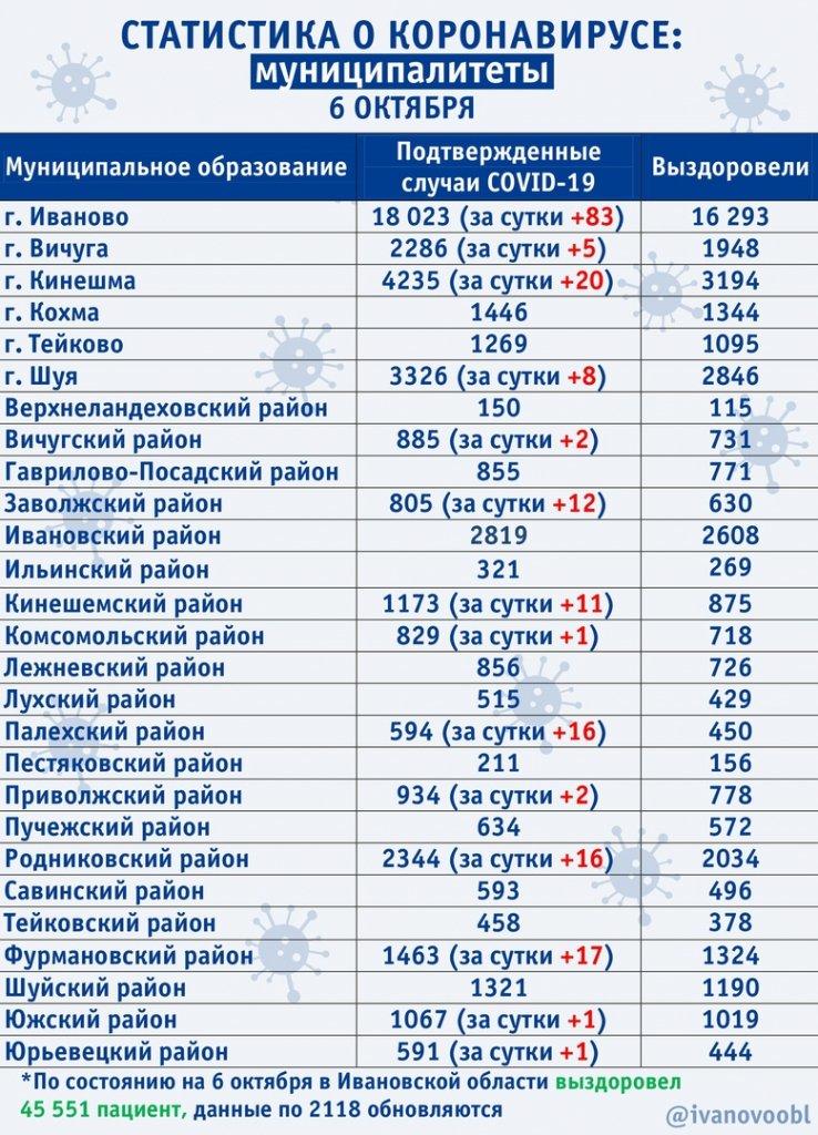 Ситуация по коронавирусу в муниципалитетах на 6 октября