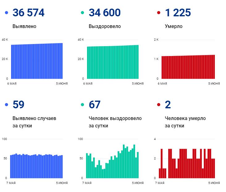 2 человека умерли, 59 заразились: ковид-статистика региона на 5 июня