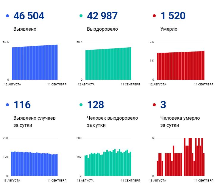 116 человек заразились, 5 умерли в Ивановской области за сутки: ковид-статистика региона на 11 сентября