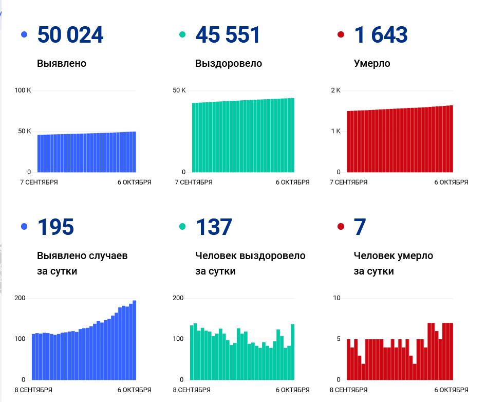 Число заразившихся ковидом в Ивановской области превысило 50 тысяч человек