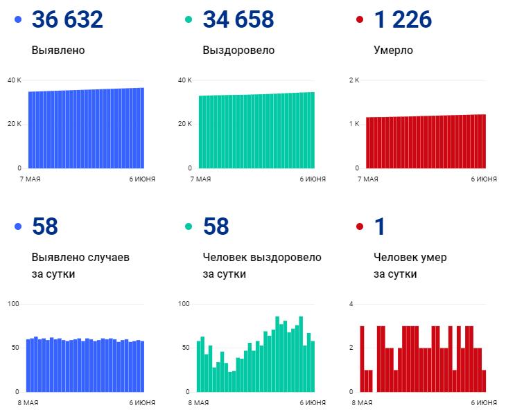 За сутки в Ивановской области от ковида умер 1 человек