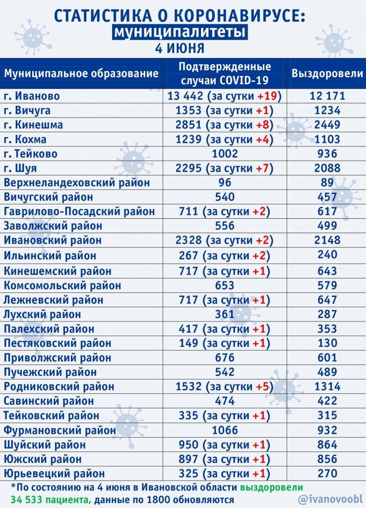 Ситуация по коронавирусу в муниципалитетах на 4 июня